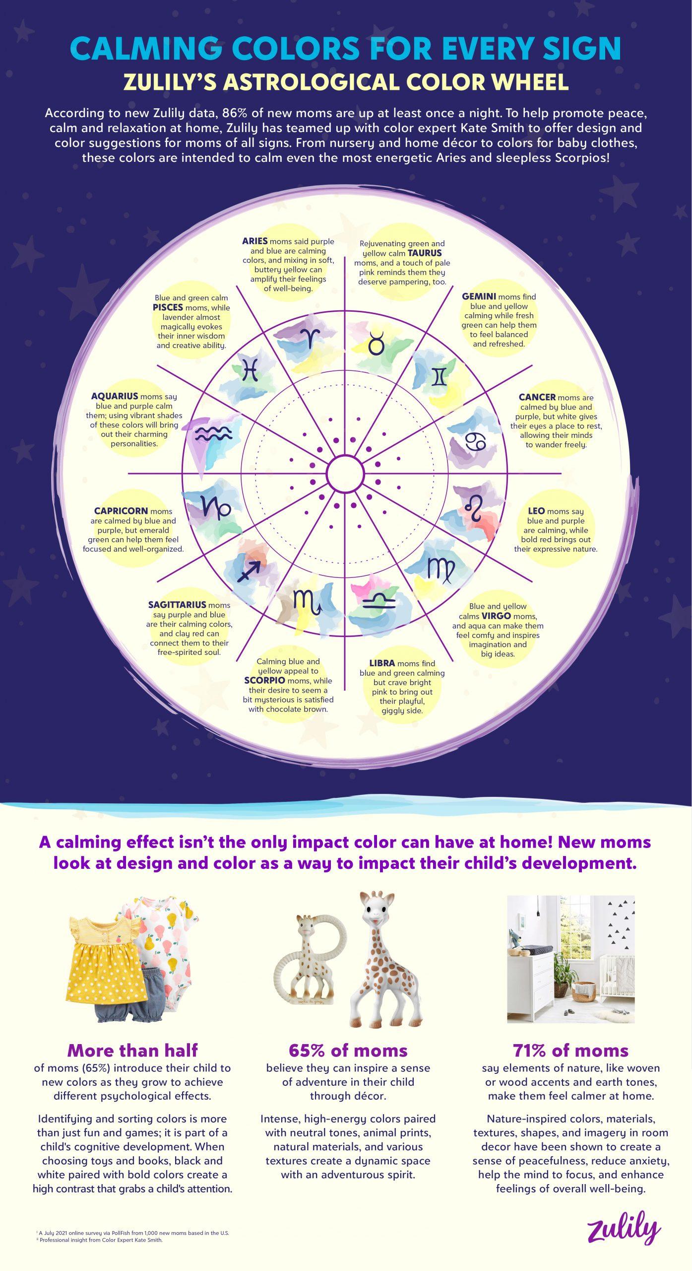 Astrological Color Wheel